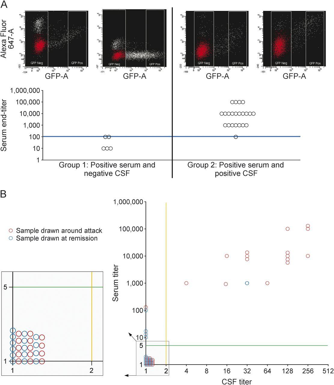 Clinical utility of testing AQP4-IgG in CSF | Neurology