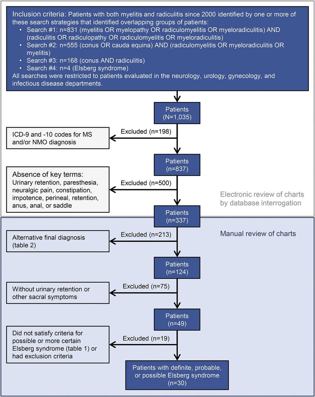 Elsberg syndrome | Neurology Neuroimmunology & Neuroinflammation