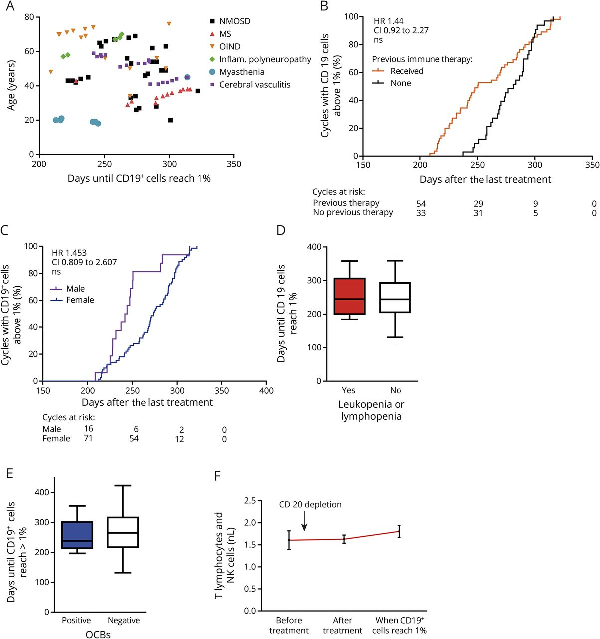 Monitoring B-cell repopulation after depletion therapy in