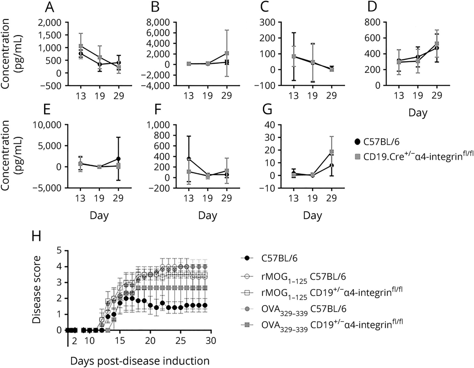 α4-integrin deficiency in B cells does not affect disease in