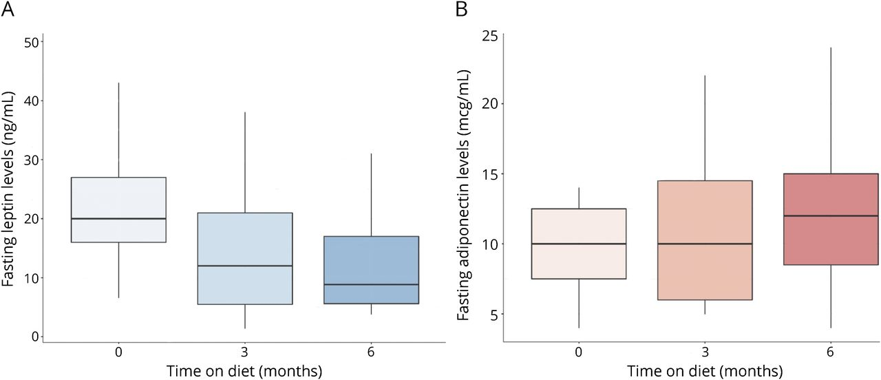 Pilot study of a ketogenic diet in relapsing-remitting MS