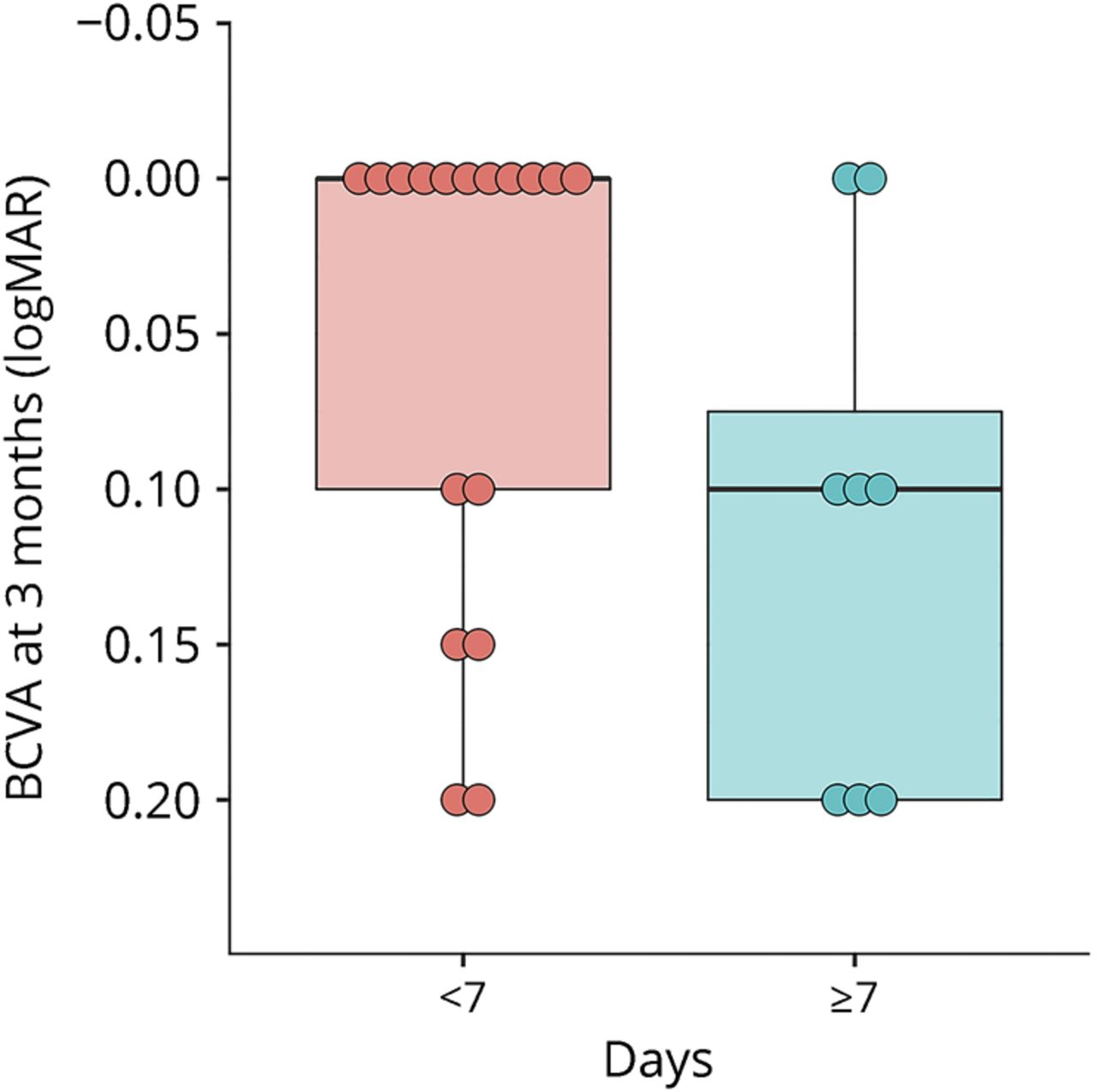 Does time equal vision in the acute treatment of a cohort of AQP4
