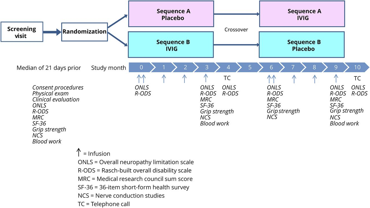 Randomized, controlled crossover study of IVIg for