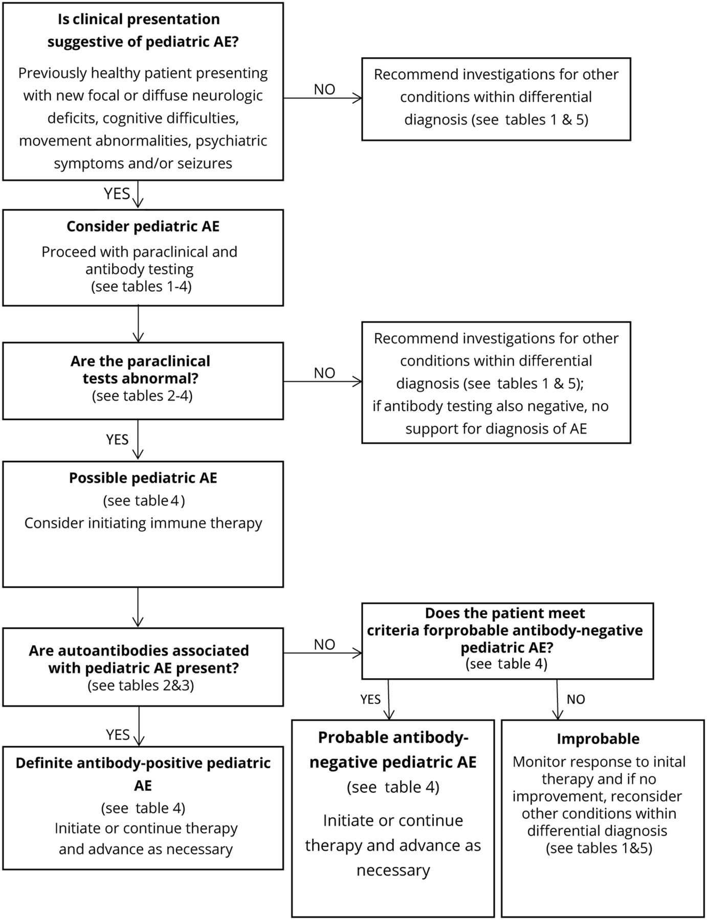 Clinical approach to the diagnosis of autoimmune ...
